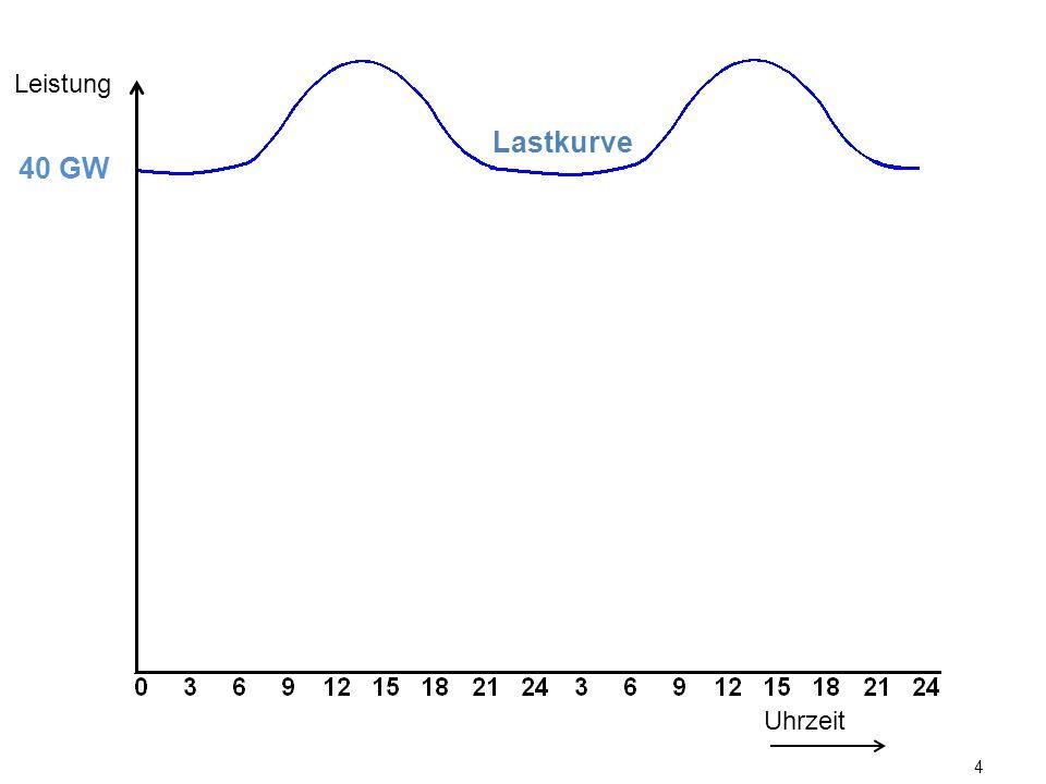 LeistungLastkurve. 40 GW. Solarenergie verringerte an sonnigen Tagen den Regelbedarf konventioneller Kraftwerke.