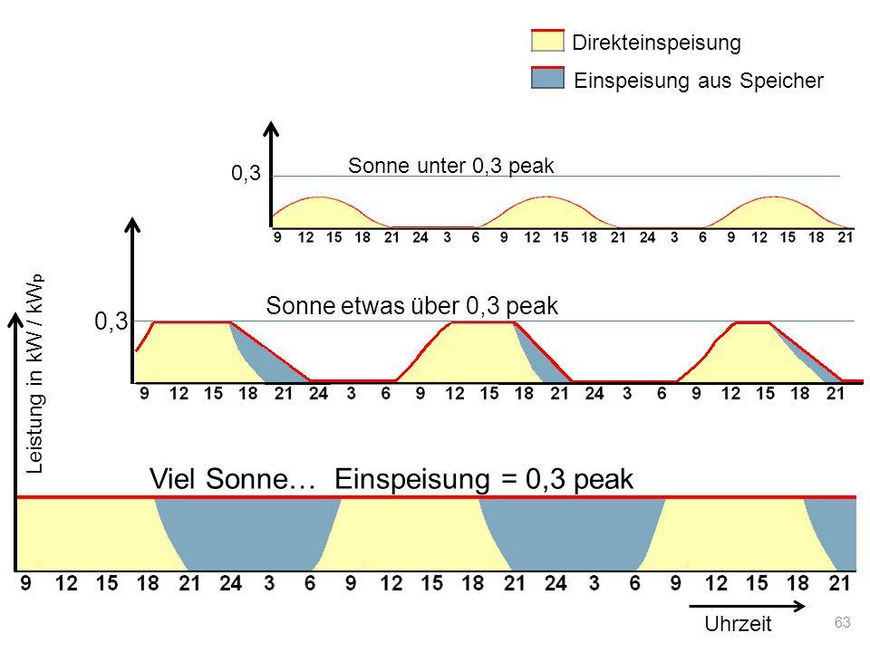 Viel Sonne… Einspeisung = 0,3 peak