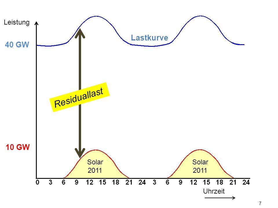 LeistungLastkurve. 40 GW. Residuallast. 10 GW. Solarenergie verringerte an sonnigen Tagen den Regelbedarf konventioneller Kraftwerke.