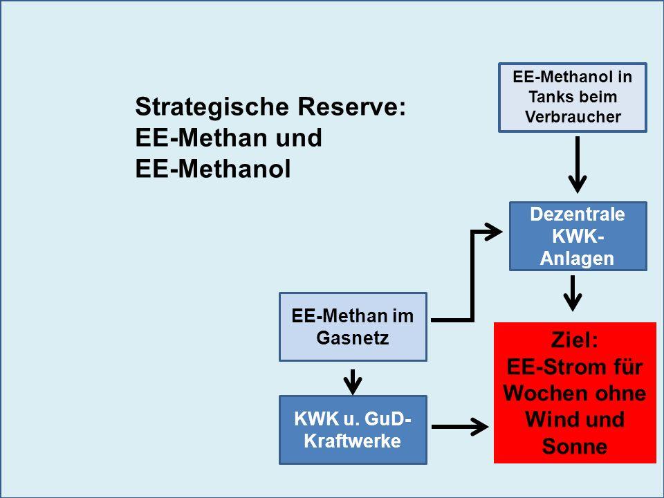 Strategische Reserve: EE-Methan und EE-Methanol
