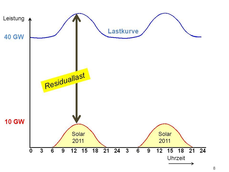 Leistung Lastkurve. 40 GW. Residuallast. 10 GW. Solarenergie verringerte an sonnigen Tagen den Regelbedarf konventioneller Kraftwerke.