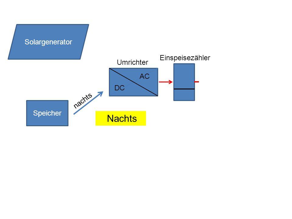 Solargenerator Einspeisezähler Umrichter DC AC nachts Speicher Nachts
