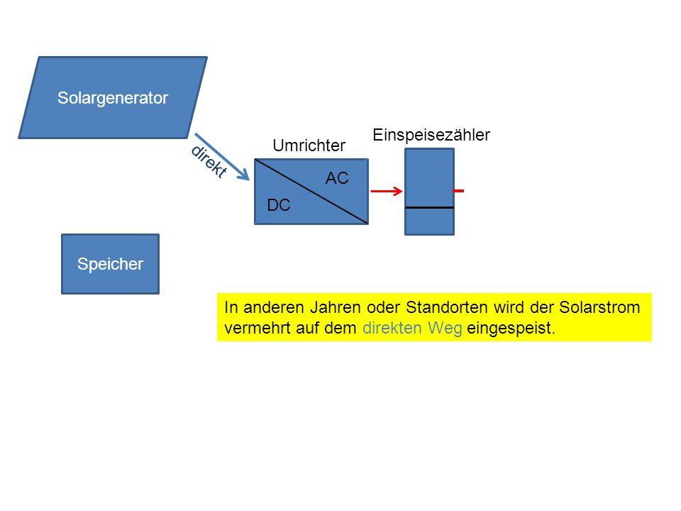 Solargenerator Einspeisezähler. Umrichter. direkt. DC. AC. Speicher.