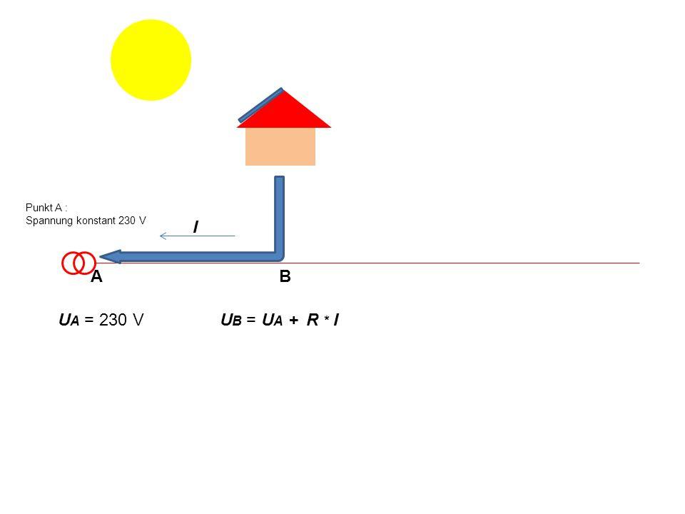 Punkt A : Spannung konstant 230 V I A B UA = 230 V UB = UA + R * I