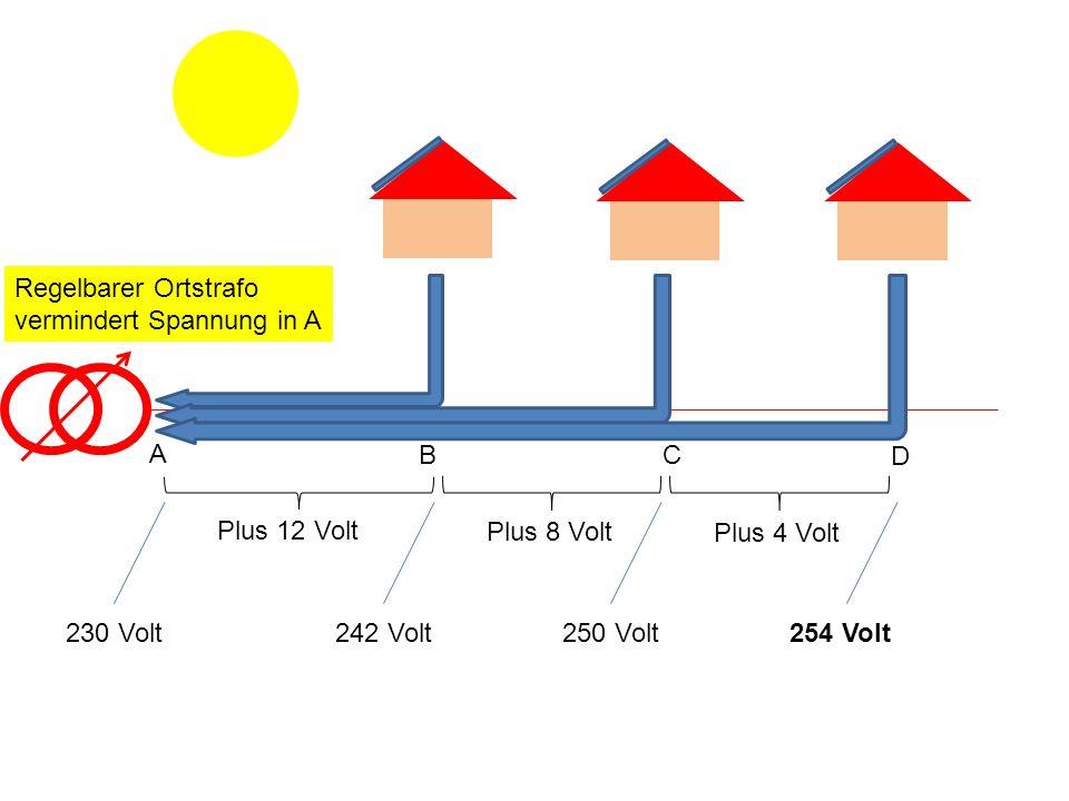 Regelbarer Ortstrafo vermindert Spannung in A