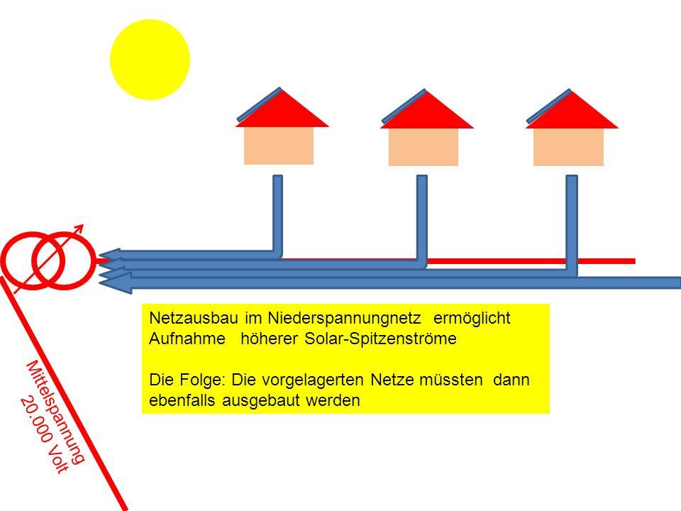 Netzausbau im Niederspannungnetz ermöglicht Aufnahme höherer Solar-Spitzenströme