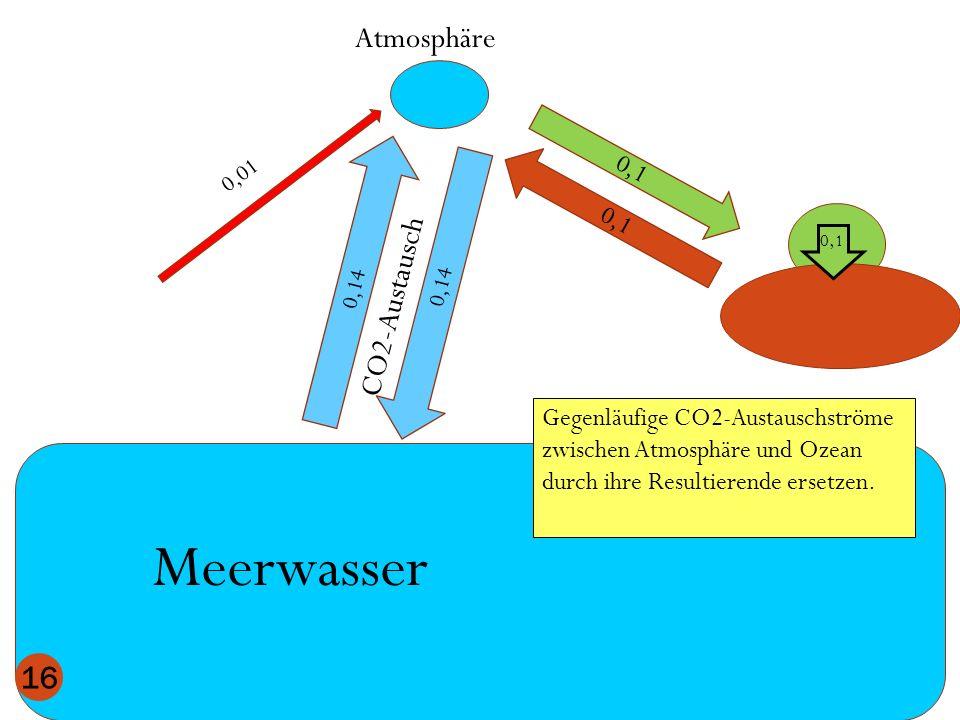 Meerwasser Atmosphäre CO2-Austausch 0,1 0,1