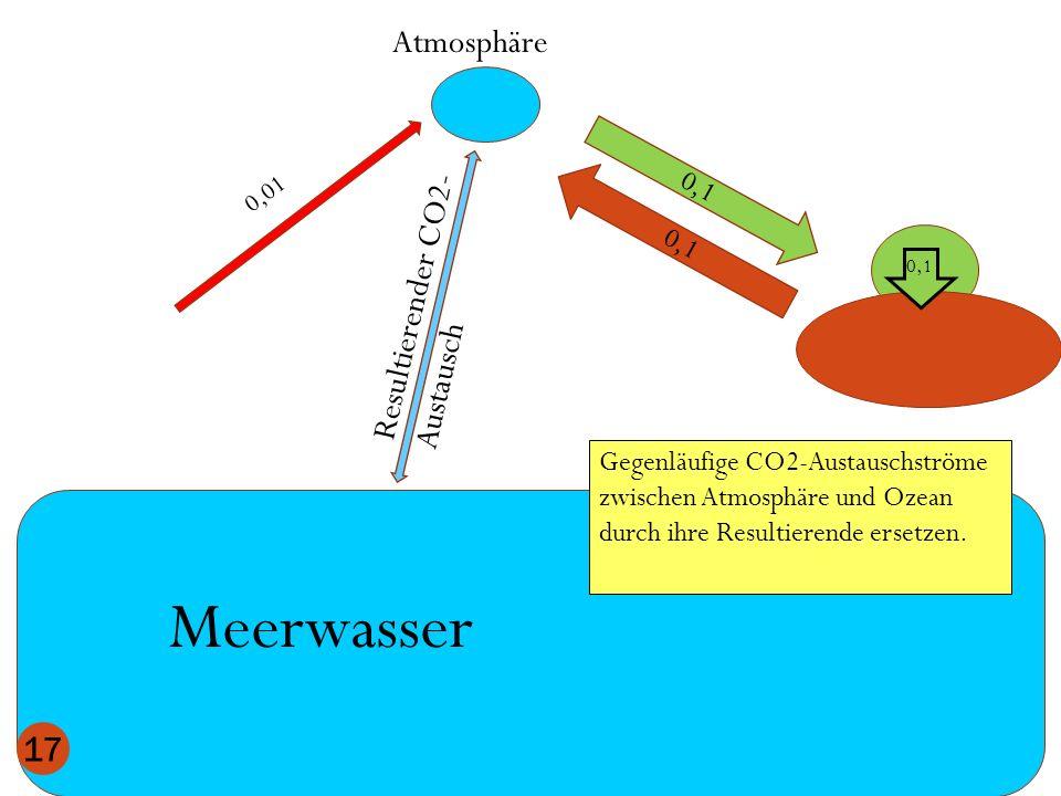 Meerwasser Atmosphäre Resultierender CO2-Austausch 0,1 0,1