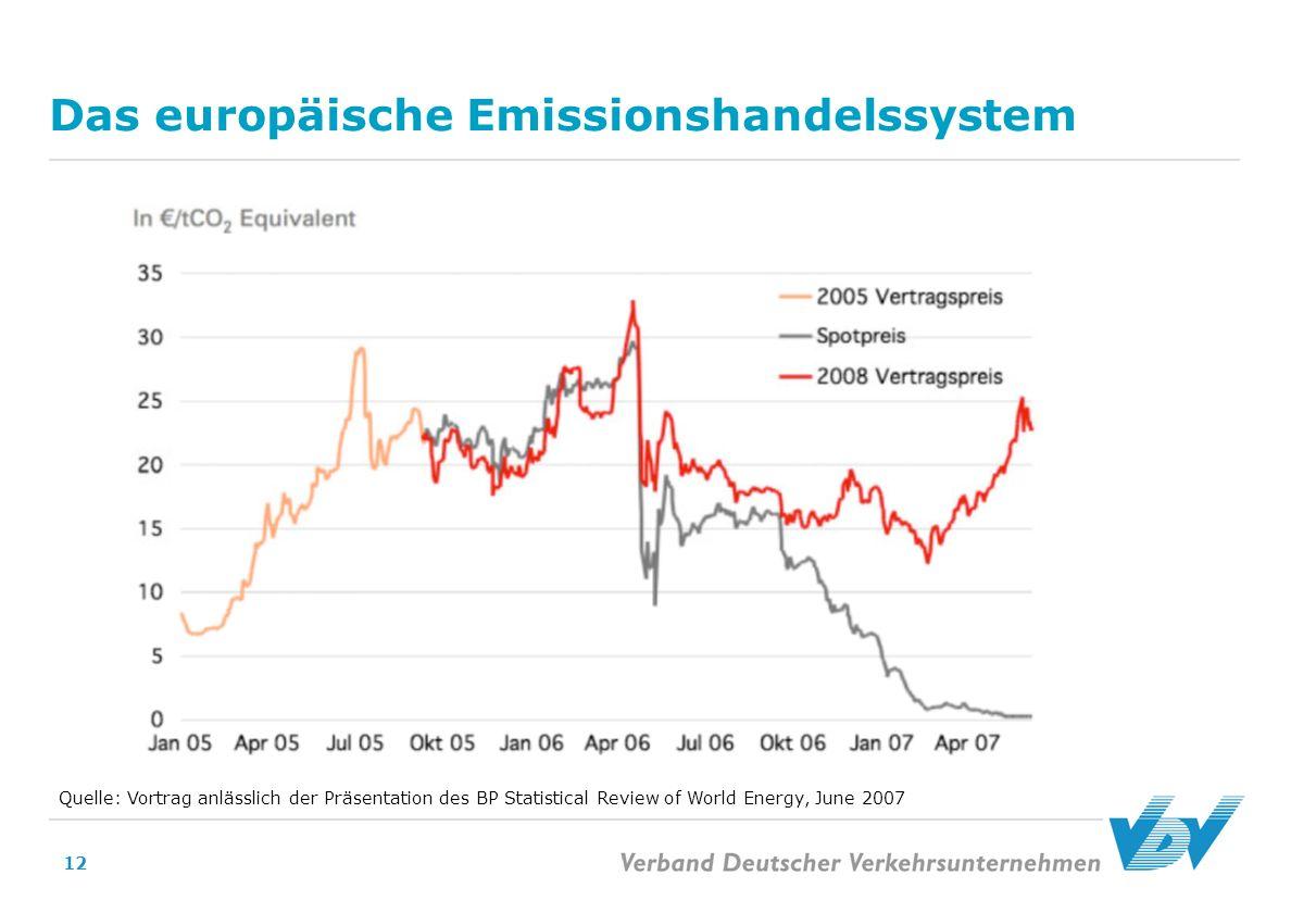 Das europäische Emissionshandelssystem