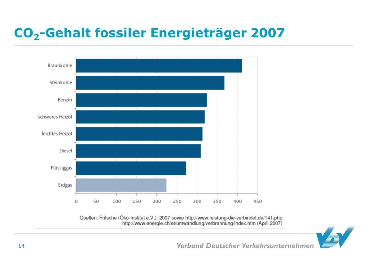 CO2-Gehalt fossiler Energieträger 2007