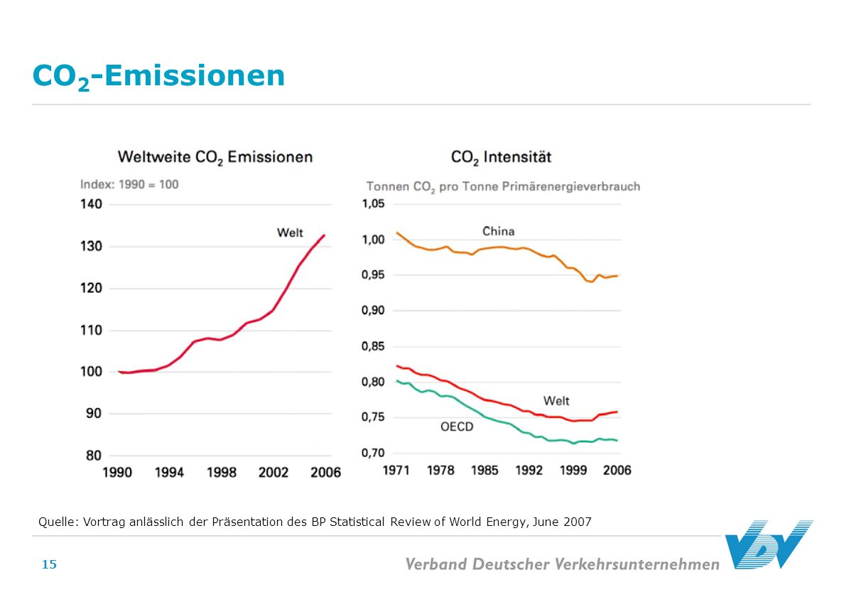 CO2-Emissionen Quelle: Vortrag anlässlich der Präsentation des BP Statistical Review of World Energy, June 2007.