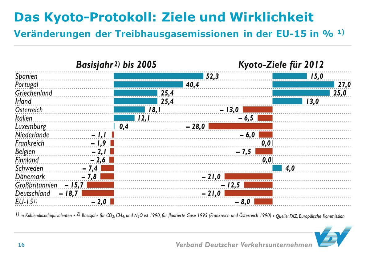 Das Kyoto-Protokoll: Ziele und Wirklichkeit Veränderungen der Treibhausgasemissionen in der EU-15 in % 1)