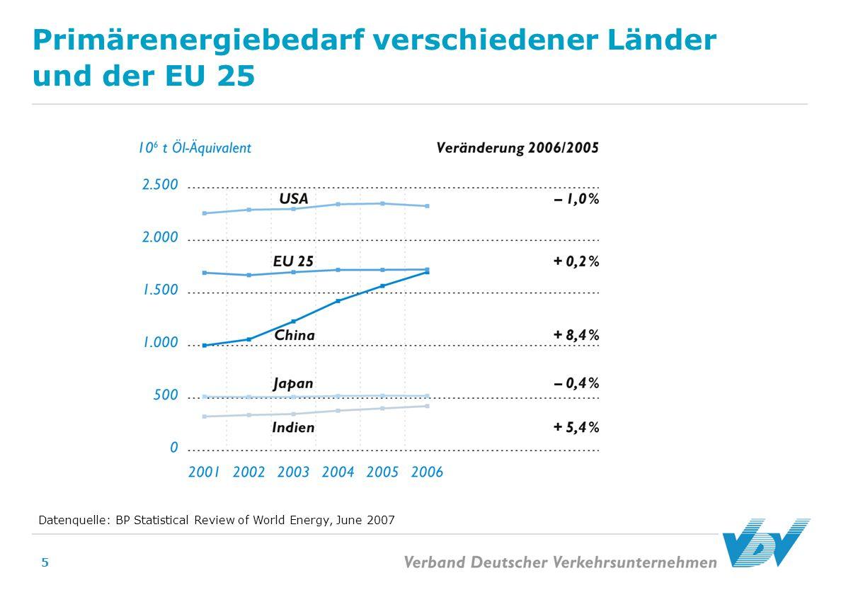 Primärenergiebedarf verschiedener Länder und der EU 25