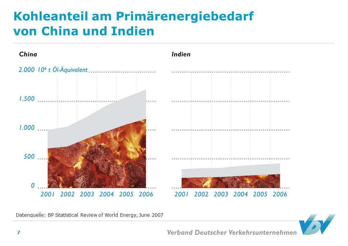 Kohleanteil am Primärenergiebedarf von China und Indien