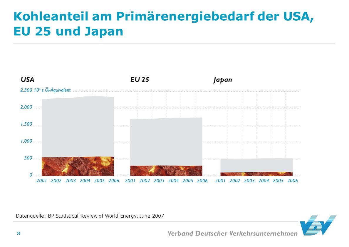 Kohleanteil am Primärenergiebedarf der USA, EU 25 und Japan
