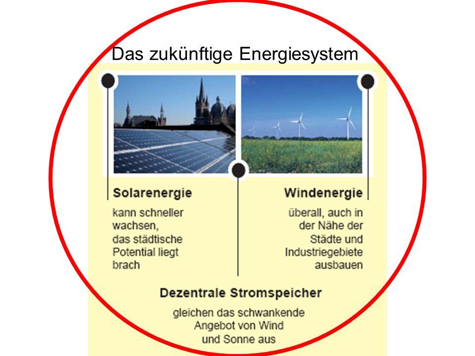 Das zukünftige Energiesystem