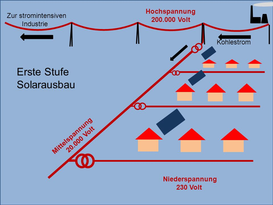 Erste Stufe Solarausbau