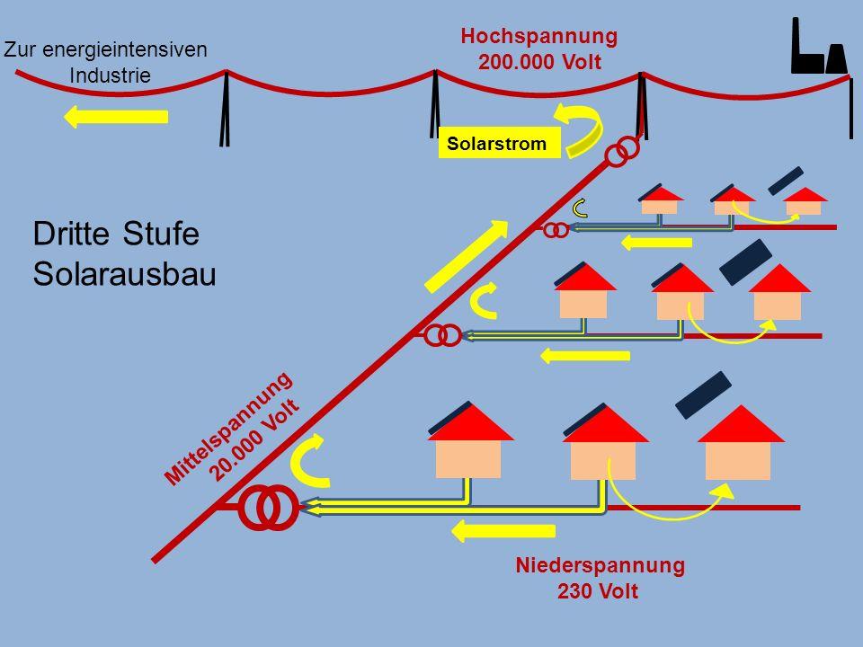 Dritte Stufe Solarausbau