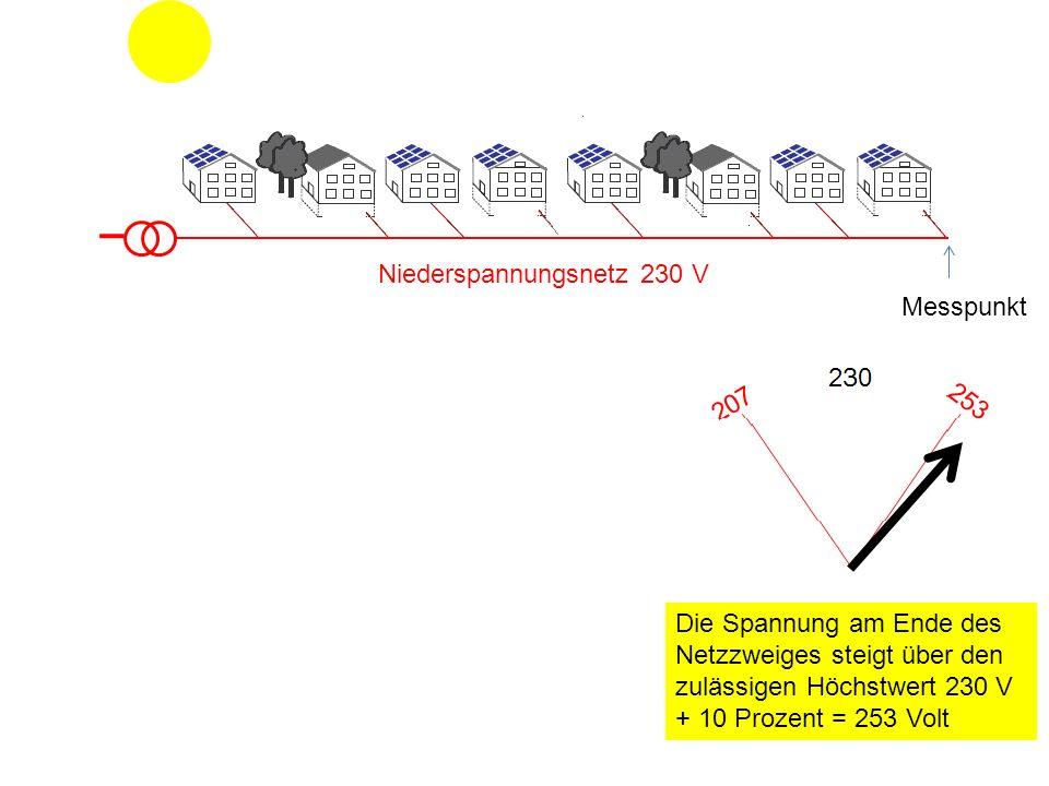 Niederspannungsnetz 230 V