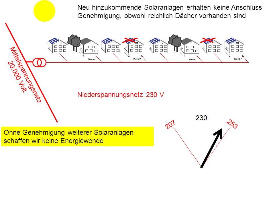 Neu hinzukommende Solaranlagen erhalten keine Anschluss-
