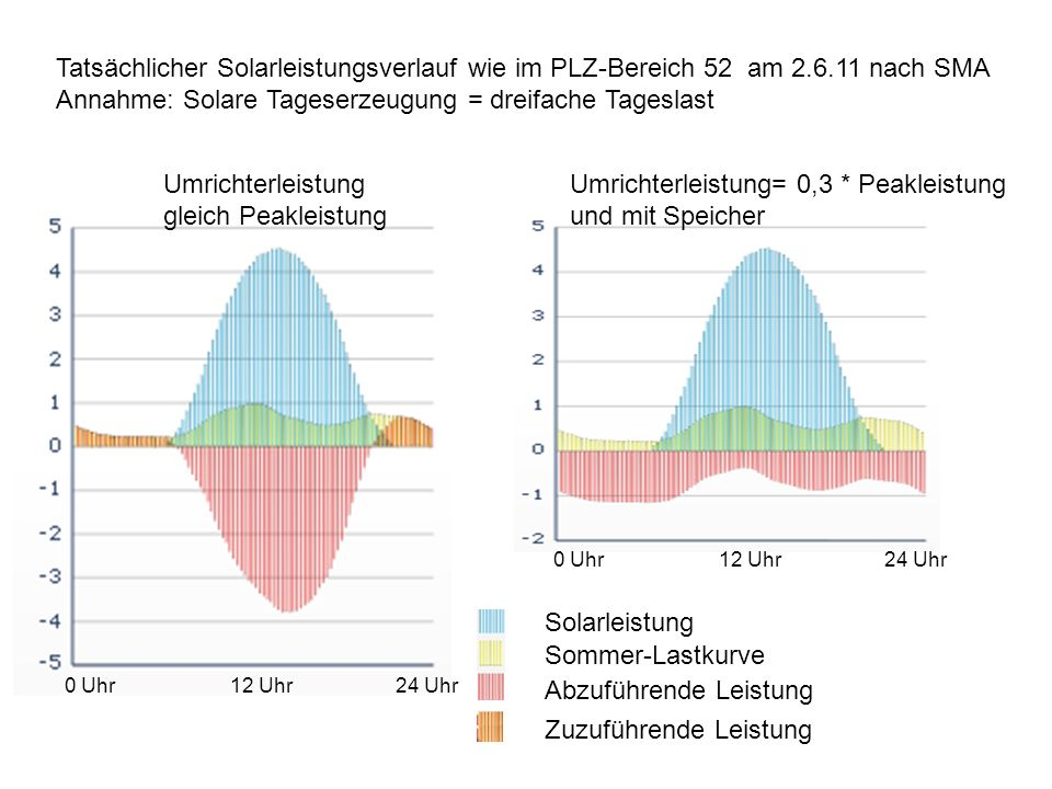 Annahme: Solare Tageserzeugung = dreifache Tageslast