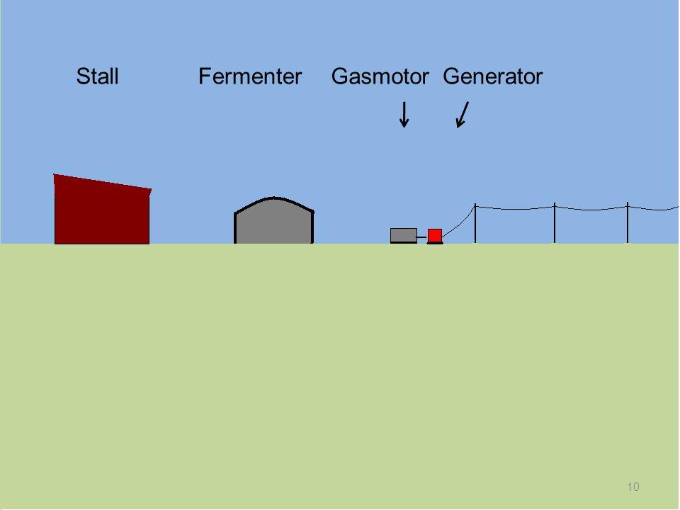Stall Fermenter Gasmotor Generator _