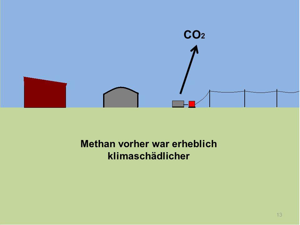 Methan vorher war erheblich klimaschädlicher