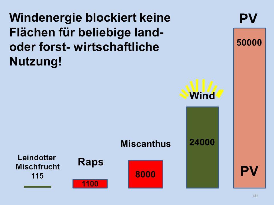 Windenergie blockiert keine Flächen für beliebige land- oder forst- wirtschaftliche Nutzung!