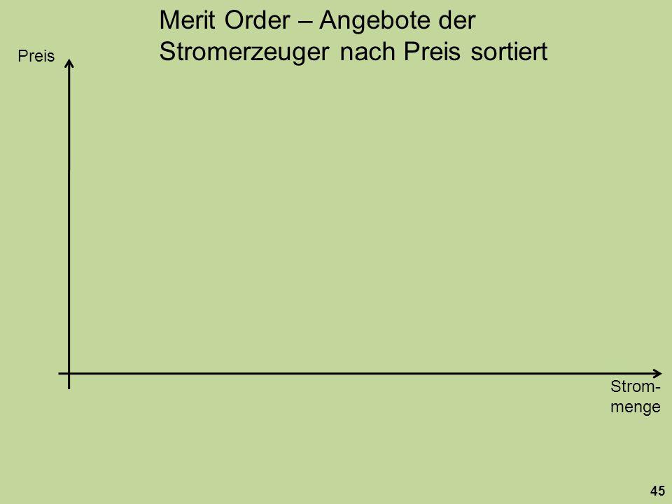 Merit Order – Angebote der Stromerzeuger nach Preis sortiert