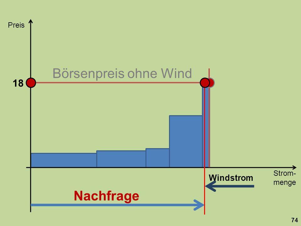 Börsenpreis ohne Wind Nachfrage