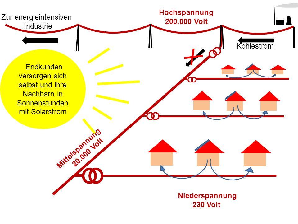 Hochspannung 200.000 Volt. Zur energieintensiven Industrie. Kohlestrom.