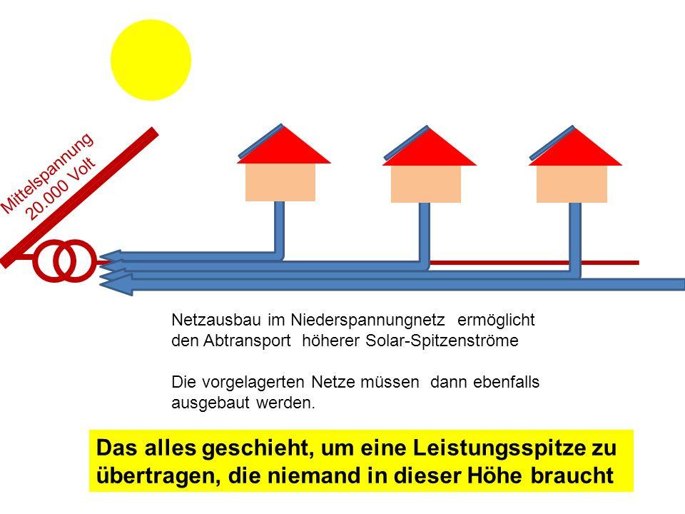 Mittelspannung 20.000 Volt. Netzausbau im Niederspannungnetz ermöglicht den Abtransport höherer Solar-Spitzenströme.