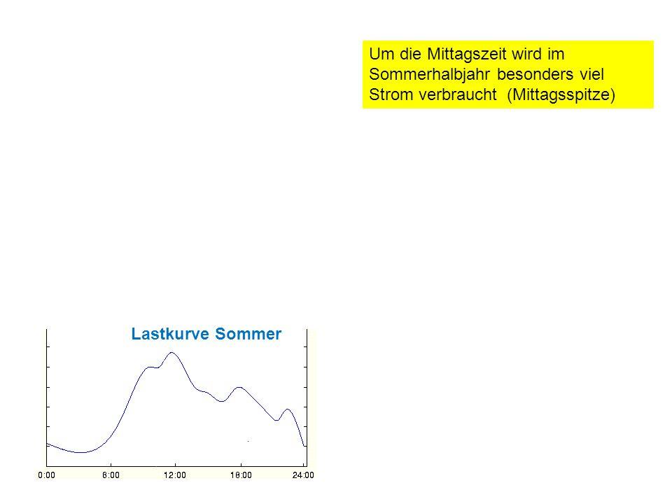 Um die Mittagszeit wird im Sommerhalbjahr besonders viel Strom verbraucht (Mittagsspitze)