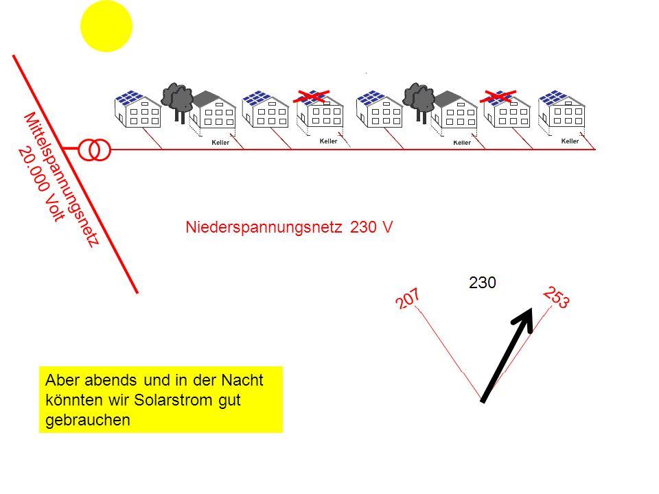 Mittelspannungsnetz 20.000 Volt. Niederspannungsnetz 230 V.