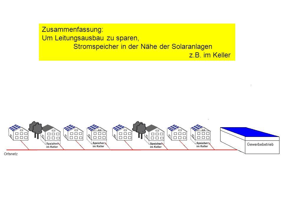 Zusammenfassung: Um Leitungsausbau zu sparen, Stromspeicher in der Nähe der Solaranlagen.