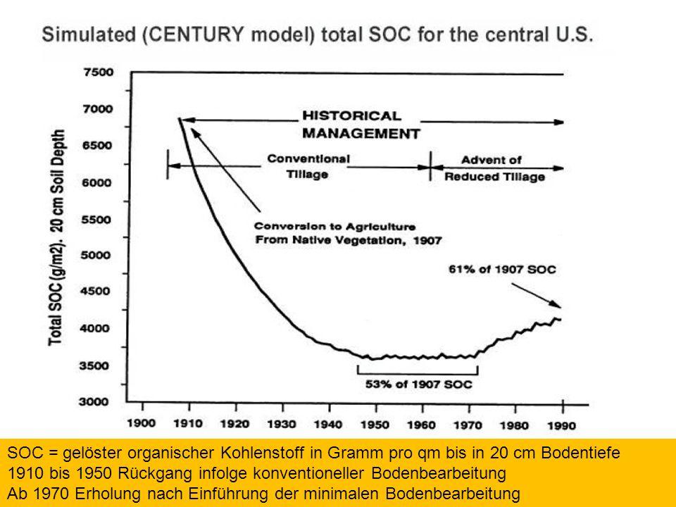 SOC = gelöster organischer Kohlenstoff
