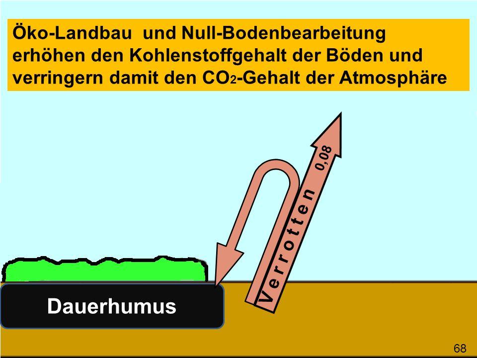 Öko-Landbau und Null-Bodenbearbeitung erhöhen den Kohlenstoffgehalt der Böden und verringern damit den CO2-Gehalt der Atmosphäre