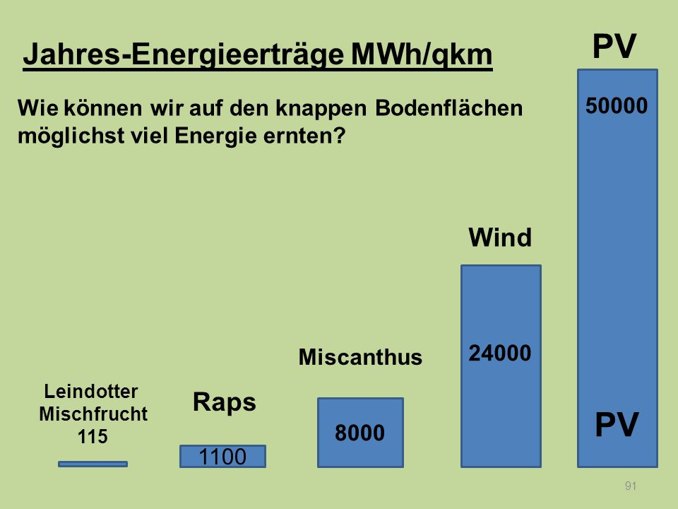 PV PV Jahres-Energieerträge MWh/qkm Wind Raps 50000
