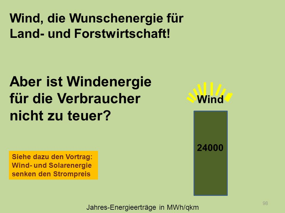 Jahres-Energieerträge in MWh/qkm