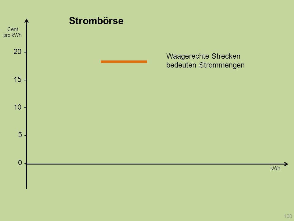 Strombörse Cent. pro kWh. 20 - Waagerechte Strecken bedeuten Strommengen. 15 - 10 - 5 - 0 -