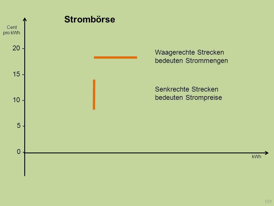 Strombörse Cent. pro kWh. 20 - Waagerechte Strecken bedeuten Strommengen. 15 - Senkrechte Strecken bedeuten Strompreise.