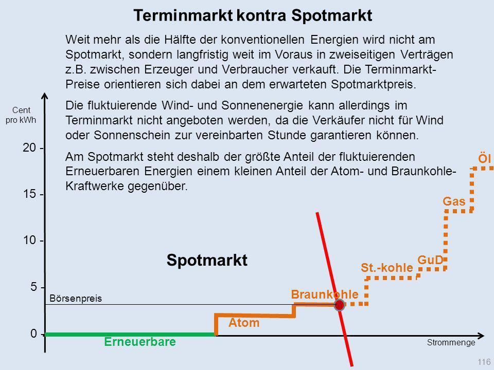 Terminmarkt kontra Spotmarkt
