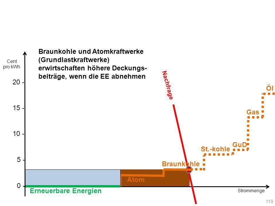 Braunkohle und Atomkraftwerke (Grundlastkraftwerke) erwirtschaften höhere Deckungs-beiträge, wenn die EE abnehmen