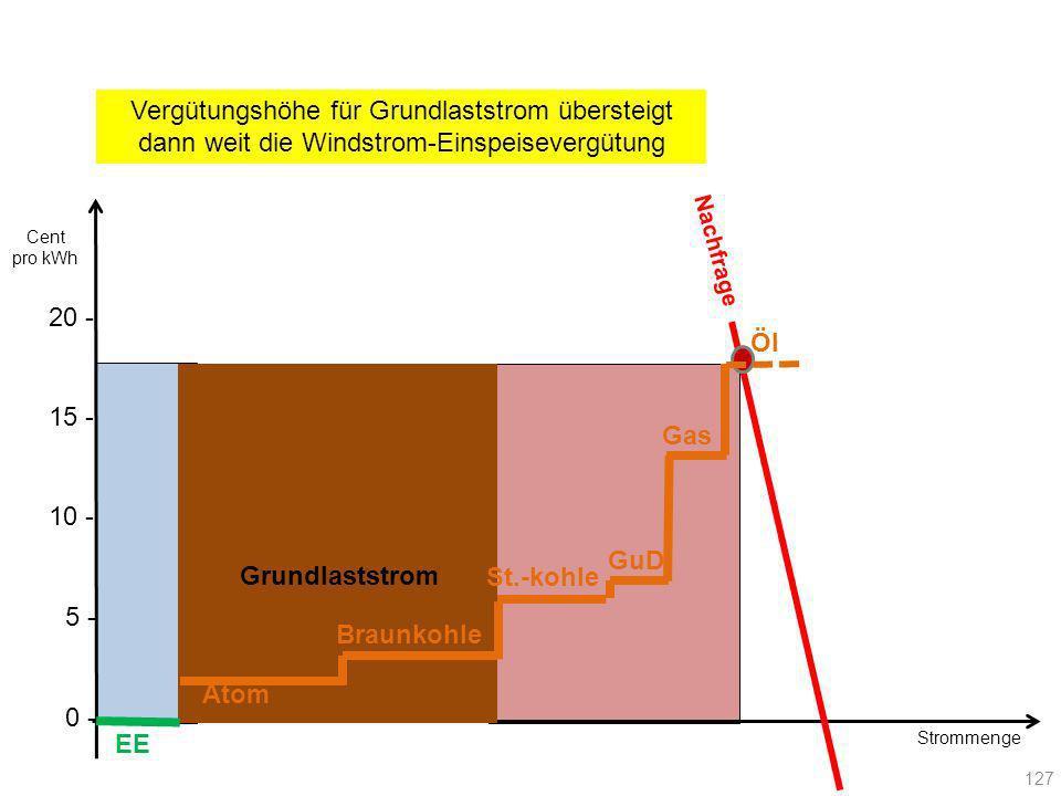 Vergütungshöhe für Grundlaststrom übersteigt dann weit die Windstrom-Einspeisevergütung