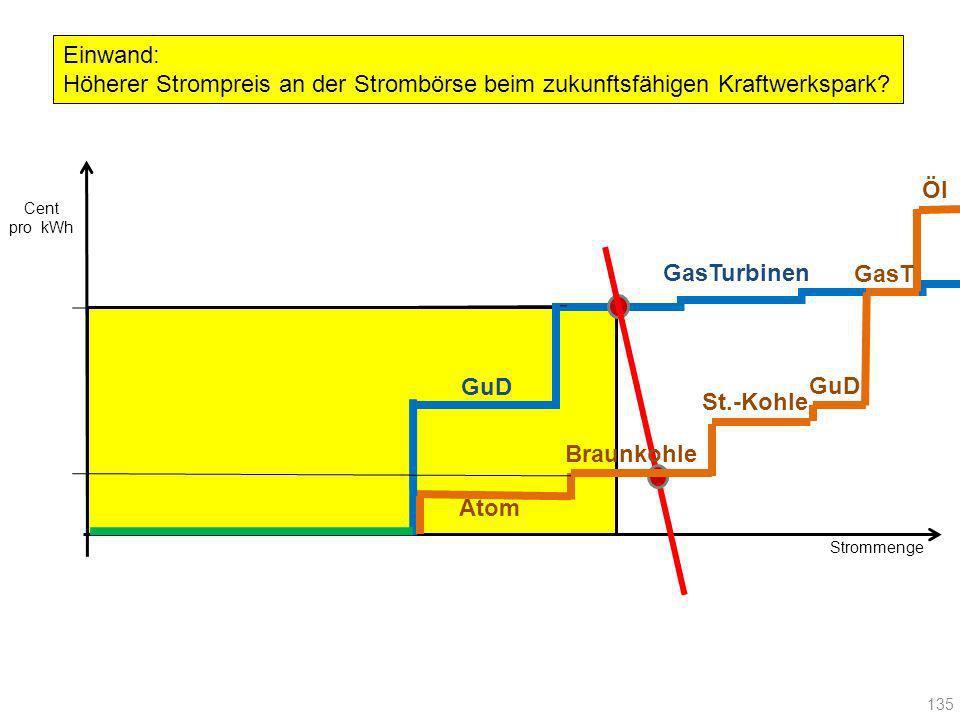 Einwand: Höherer Strompreis an der Strombörse beim zukunftsfähigen Kraftwerkspark Öl. Cent. pro kWh.