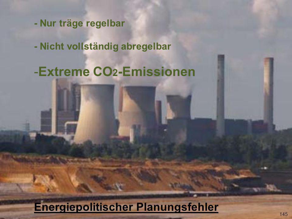 Extreme CO2-Emissionen
