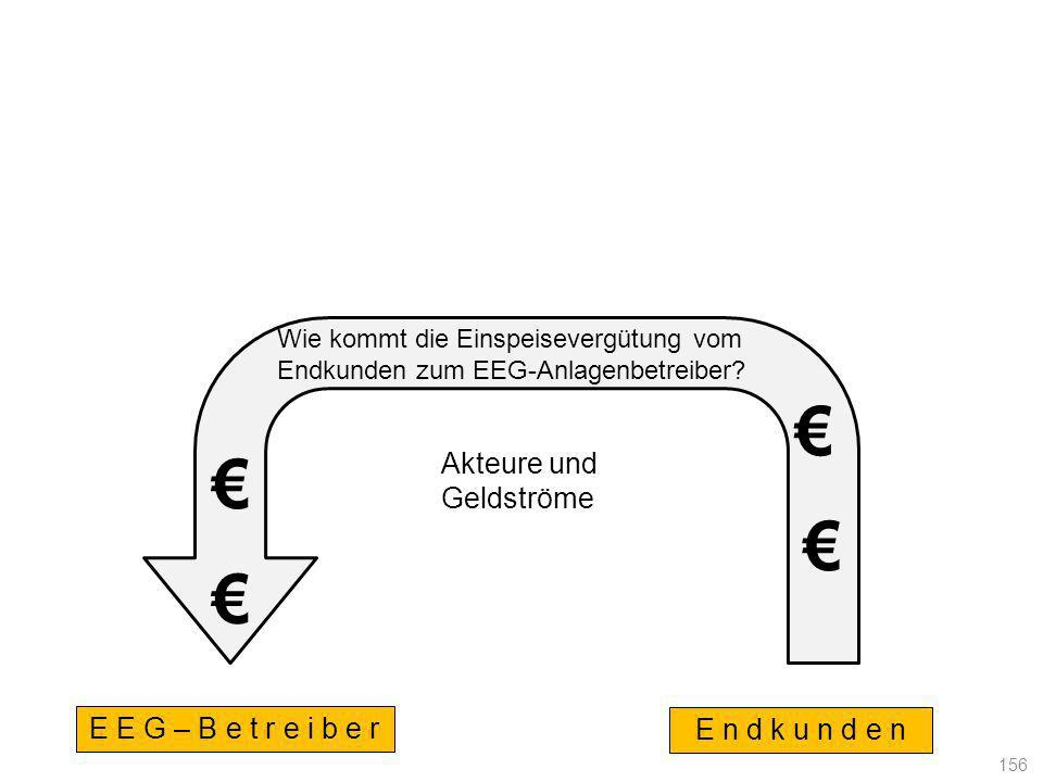 € € € € Akteure und Geldströme E E G – B e t r e i b e r