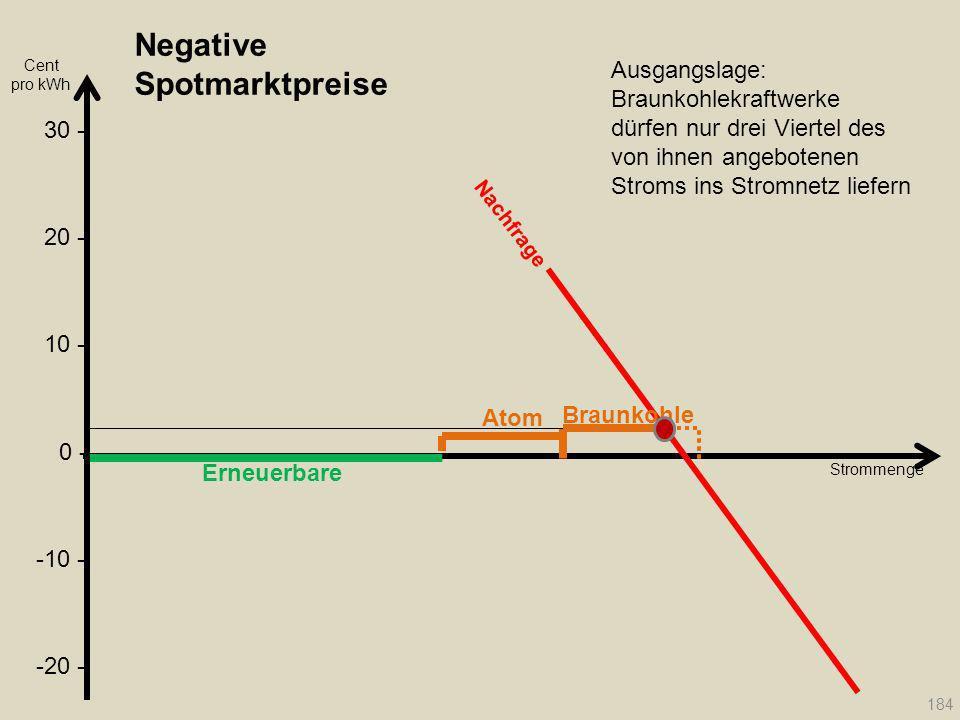 Negative Spotmarktpreise