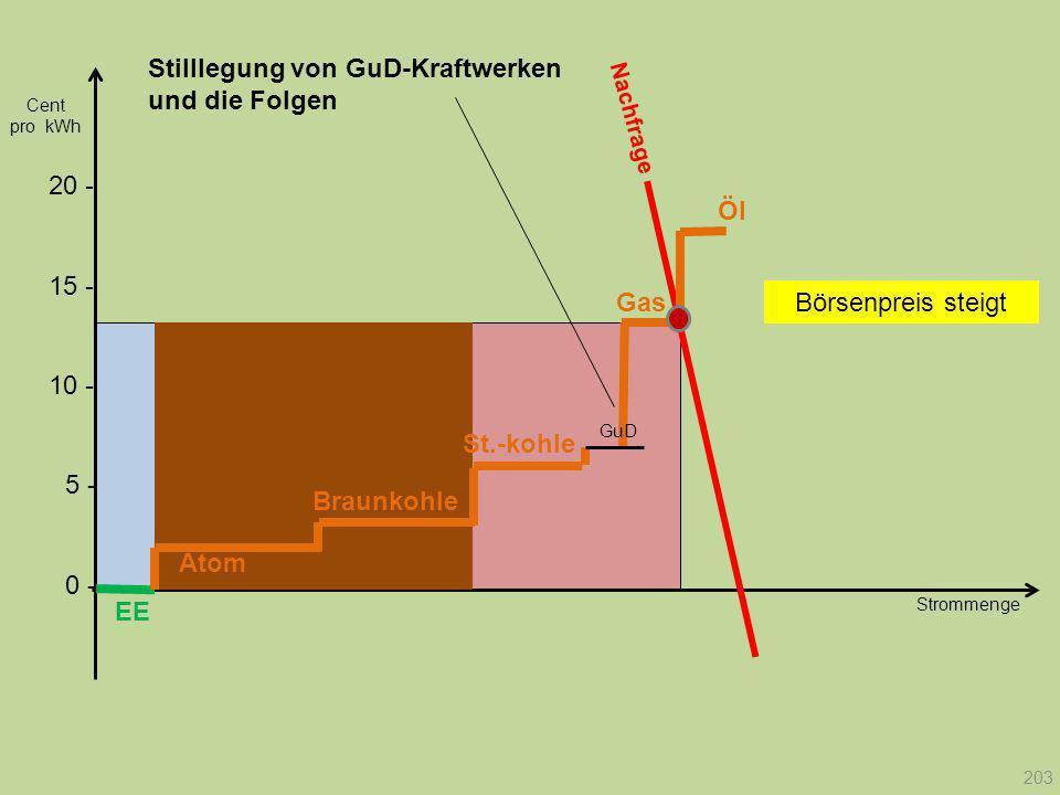 Stilllegung von GuD-Kraftwerken und die Folgen
