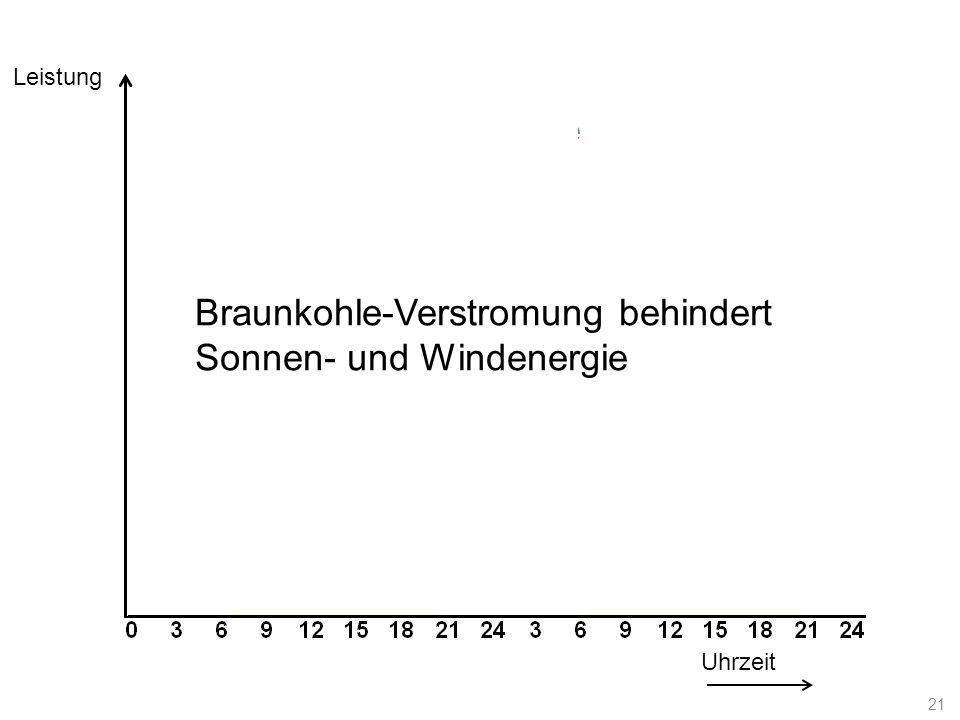 Braunkohle-Verstromung behindert Sonnen- und Windenergie